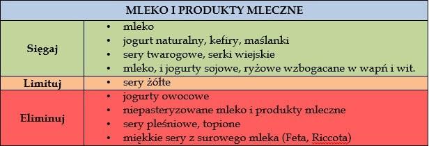 ciaza-mleko-produkty-mleczne
