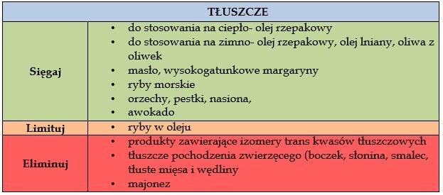 ciaza-tluszcze