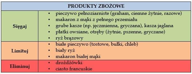 produkty-zbozowe-ciaza