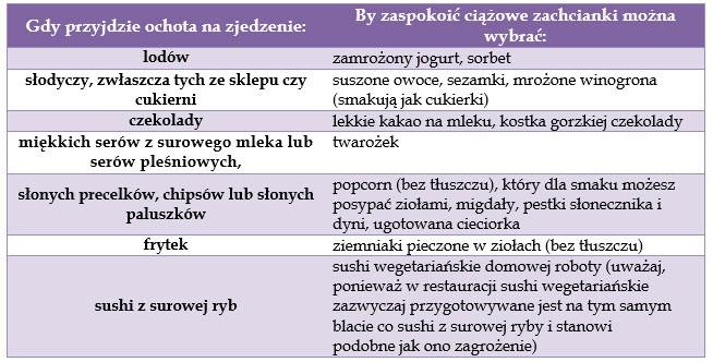 zachcianki-ciaza-zamiana