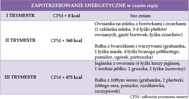 zapotrzebowanie-energetyczne-podczas-ciazy