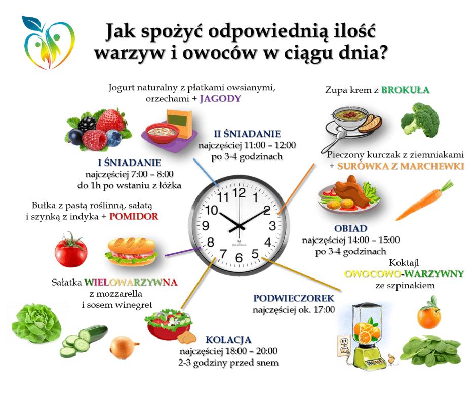 Jak-spożyć-odpowiednią-ilość-owoców-i-warzyw.